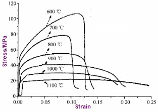 strain stress curve of monel 400 alloy at elevated temp - Nickel Alloy: Monel 400 (UNS N04400)