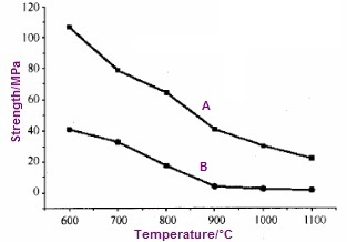 yield tensile strength chart at elevated temperatures for monel 400 - Nickel Alloy: Monel 400 (UNS N04400)