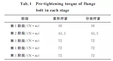 20191120224959 81019 - The influence of tightening technology on the pre tightening force of bolts