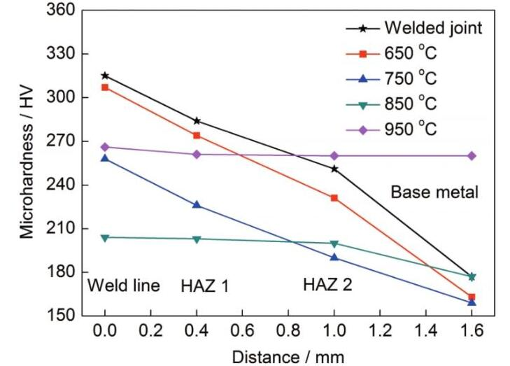 20191121133027 41098 - Optimization of annealing process for low carbon ferritic stainless steel high frequency straight seam resistance welded pipe