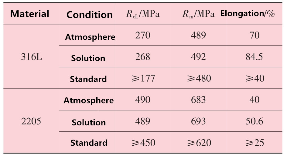 20200127094208 97419 - Comparison of corrosion properties of 316L and 2205 stainless steel