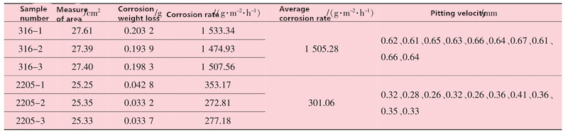 20200127095222 84569 - Comparison of corrosion properties of 316L and 2205 stainless steel
