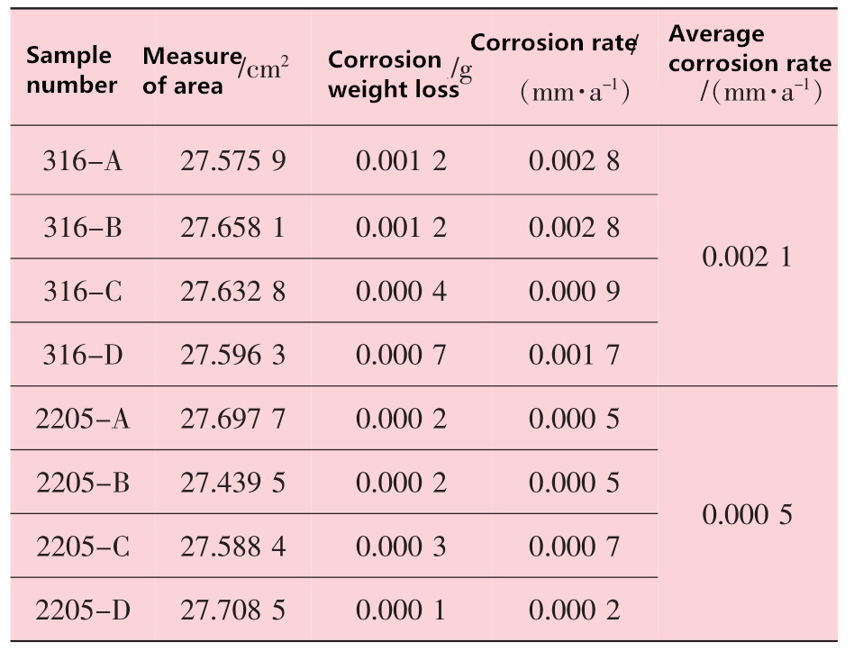 20200127104815 36880 - Comparison of corrosion properties of 316L and 2205 stainless steel