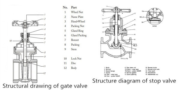 20200128114353 73465 - Can globe valve and gate valve be mixed?