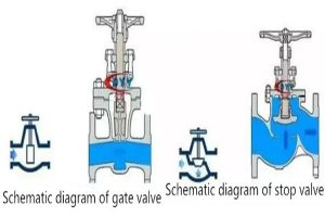 can globe valve and gate valve be mixed 300x200 - Can globe valve and gate valve be mixed?