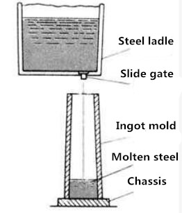 20200221065610 45890 - What is steel ingot?