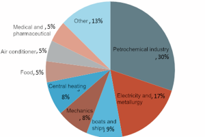 investment analysis report of heat exchanger industry in 2020 300x200 - Investment analysis report of heat exchanger industry in 2020
