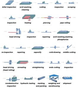 Cold drawn seamless steel tube process 264x300 - flow chart of cold drawing process for seamless stainless steel pipe
