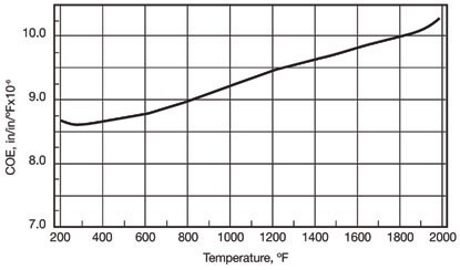 1 1F11Q23639591 - Nickel-based super alloy: Incoloy 330 (UNS N08330/W.Nr. 1.4886)