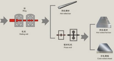 inconel 600 production flow chart 02 - Nickel-based super alloy: Inconel 600 (UNS N06600)