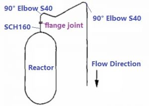 original piping design of wao system reactor outlet 300x213 - original-piping-design-of-wao-system-reactor-outlet