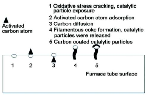 20201023204812 19083 - Research progress on coking mechanism and protective measures of ethylene cracking furnace tube