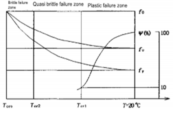 202066955434 - Research on cold brittleness of steel structure under low temperature environment in cold area