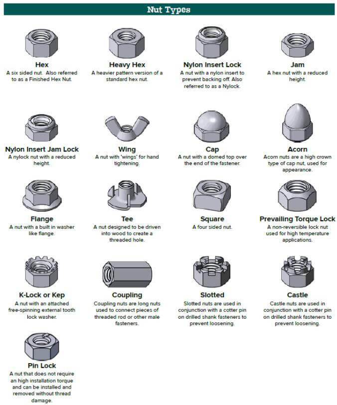 20210114082922 - Basic knowledge of fasteners