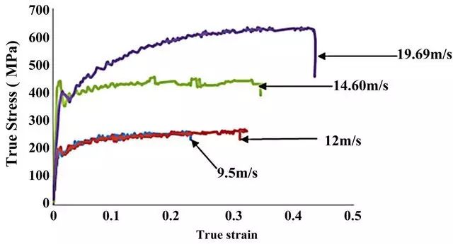 20210127165641 84476 - Steel performance analysis: some basic issues in the tensile performance test of metal materials
