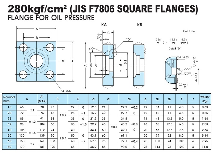280k - What is a square flange?
