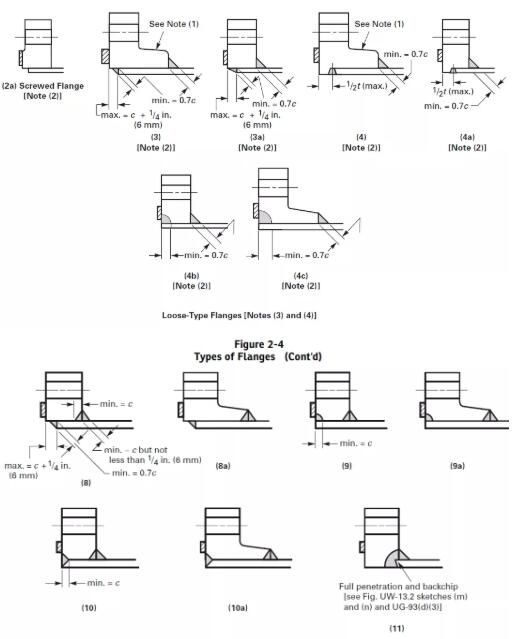 20210326130009 91313 - Difference between ASME flange and GB flange design