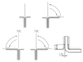 20210329225032 26388 - Machinability test of metal