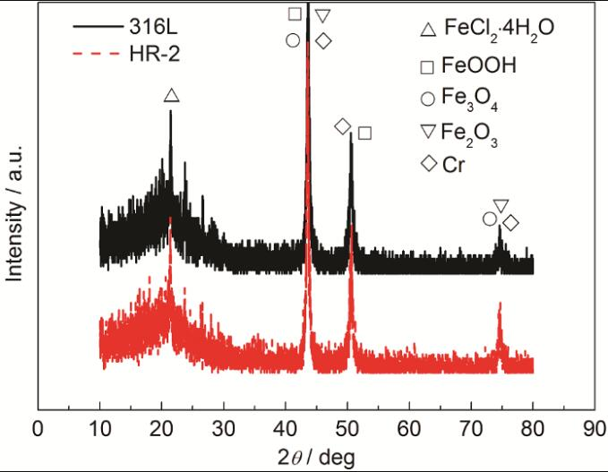 20210423010250 27238 - Passivation and pitting of 316L and HR-2 stainless steels in hydrochloric acid solution