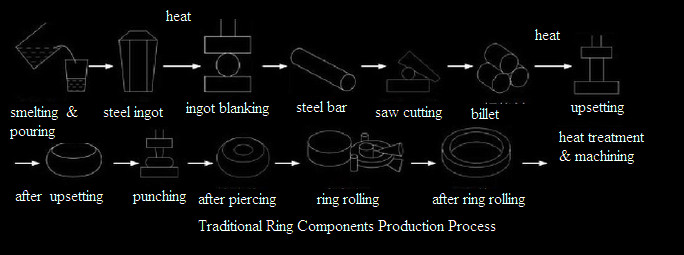 20210712231402 62720 - ASTM B564 Hastelloy C-276 Forged Ring