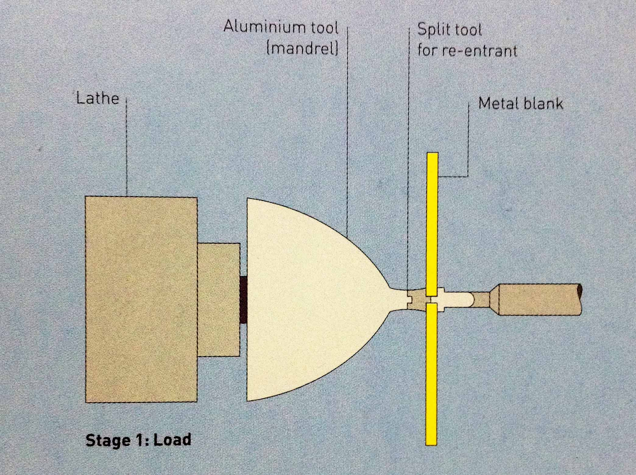 207f4c50fab239345c593cb4ad6eaa3020150329130716 - What is metal spinning process